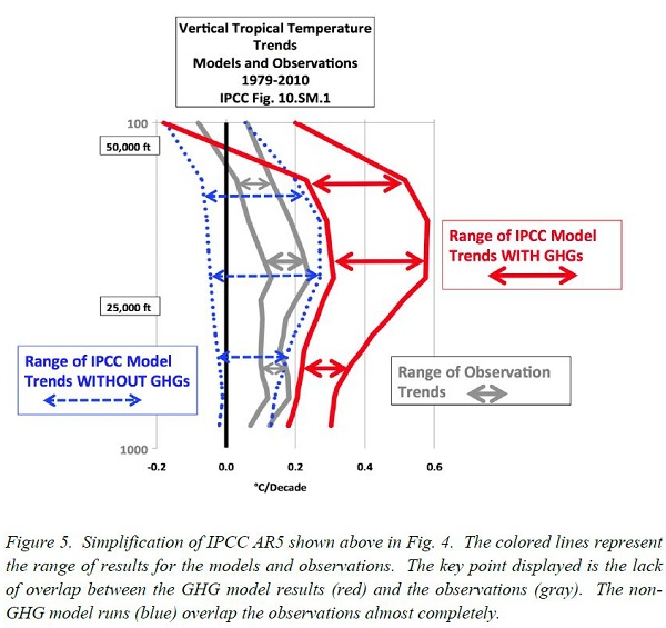Christy Models vs Observations Tropical Troposphere IPCC Supplementary Materials, Mar 29, 2017