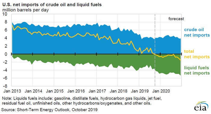 EIA Short Term Energy Outlook October 2019 U.S. net imports of crude oil