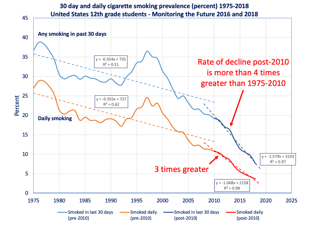 U.S. 12th grade cigarette smoking rates, 1975-2018