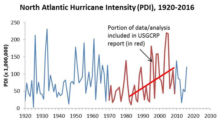 Climatologist Dr. Pat Michaels details how feds manipulate hurricane data